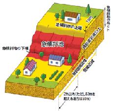 大田区ホームページ:土砂災害(...